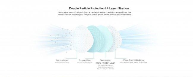 Снимка на Xiaomi Mi AirPop Anti-Pollution Mask PM2.5